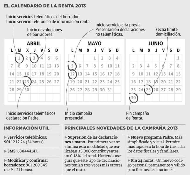 Declaración de la Renta 2013. Valencia